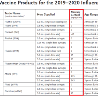 今年,你是否该坚持选择打无汞流感疫苗?